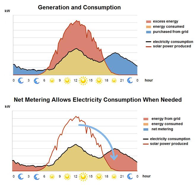 Rooftop Solar Power Plants India Photonsolar